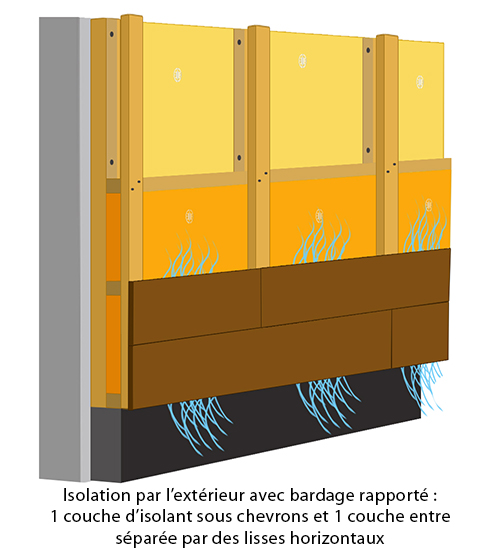 L 39 isolation par l 39 ext rieur gr ce un bardage rapport for Isolation mur exterieur